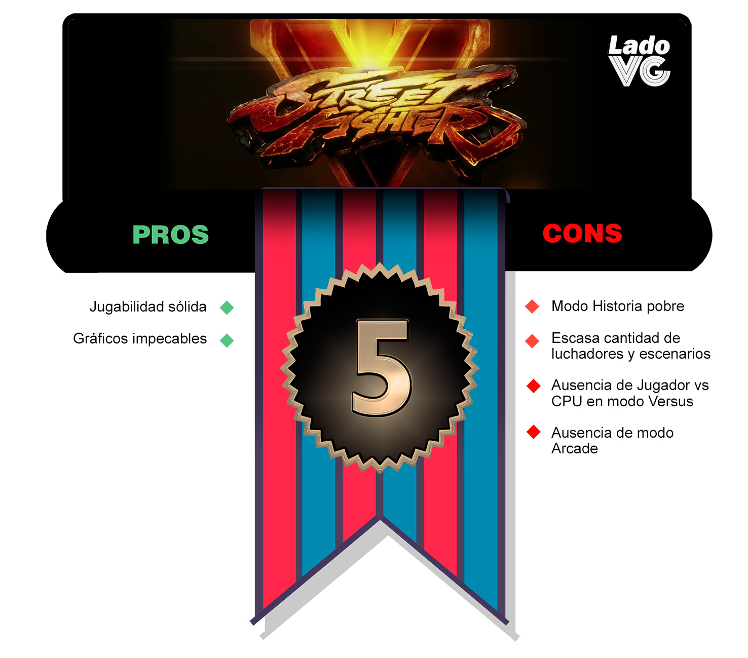 Street Fighter V - Puntaje