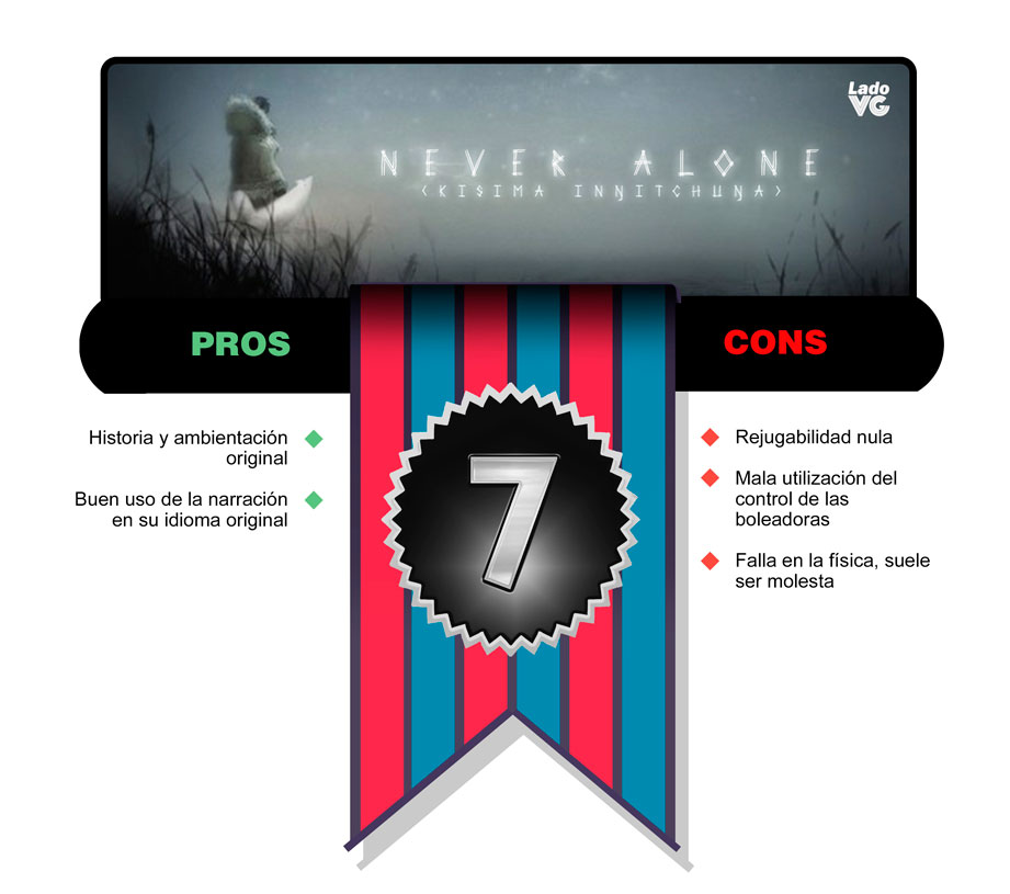 Never Alone - Puntaje