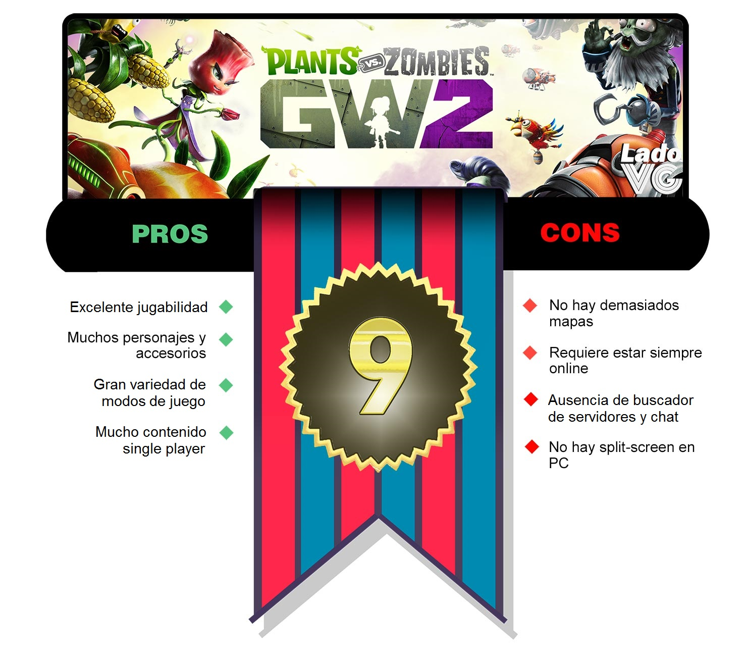 PvZ GW2 - puntaje