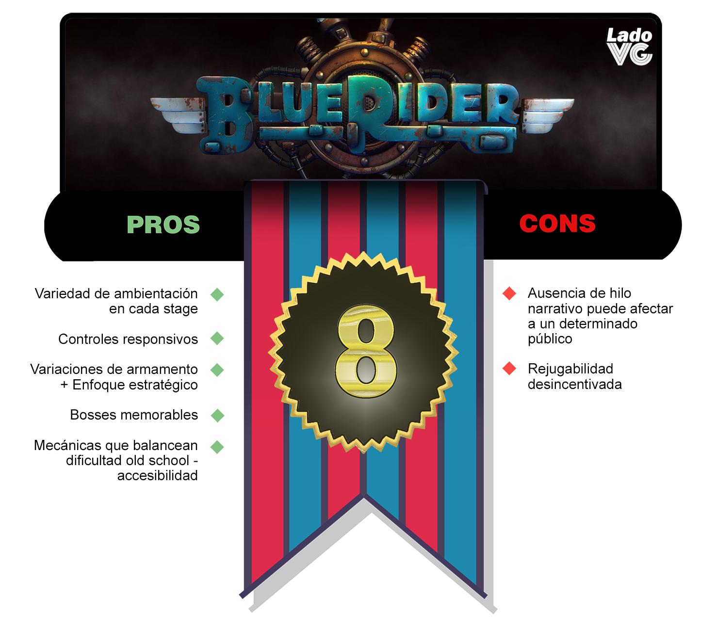 blueriderscore